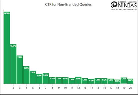 TWIS Organic Click Through Rates 2017